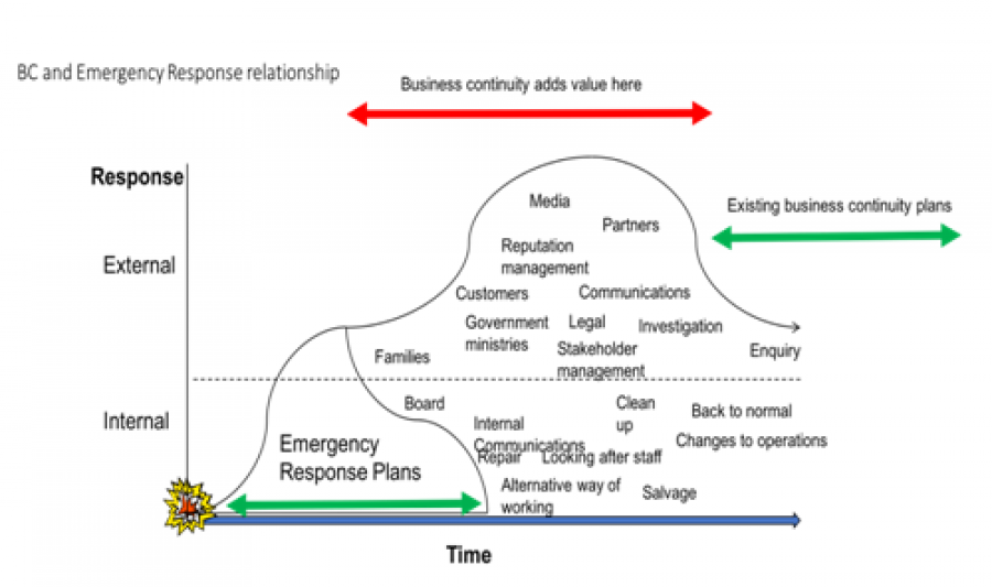 Business Continuity The Future Good Practice Guidelines